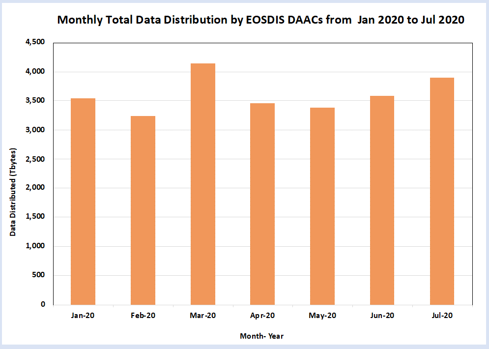 Table with orange bars showing little change in EOSDIS data distribution between January and July, 2020.
