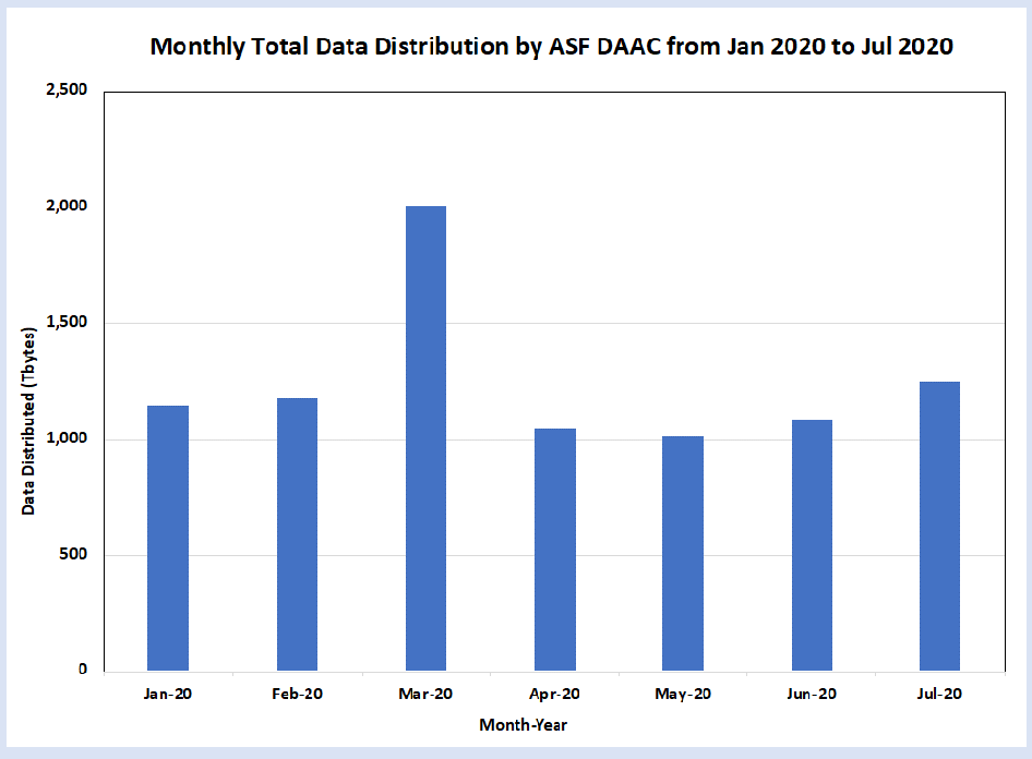 Table with dark blue bars showing little change in ASF DAAC data distribution between January and July, 2020, with a slight rise in March distribution.