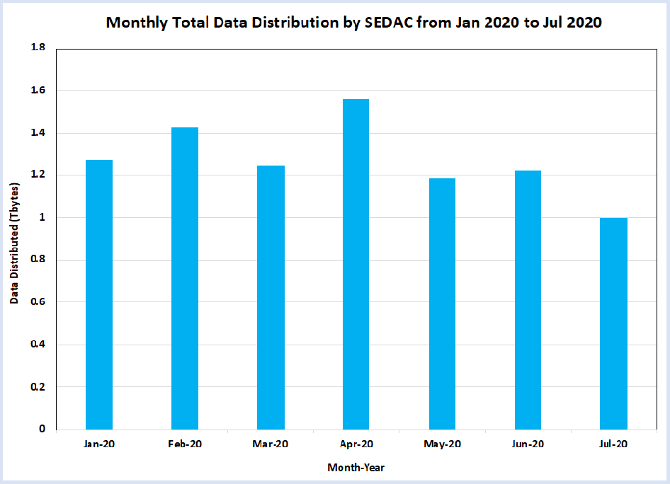 Table with light blue bars showing little change in SEDAC data distribution between January and July, 2020.