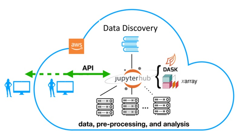 Image shows a graphical depiction of how Pangeo's open-source ecosystem of tools allows scientists to analyze and visualize data in the cloud.