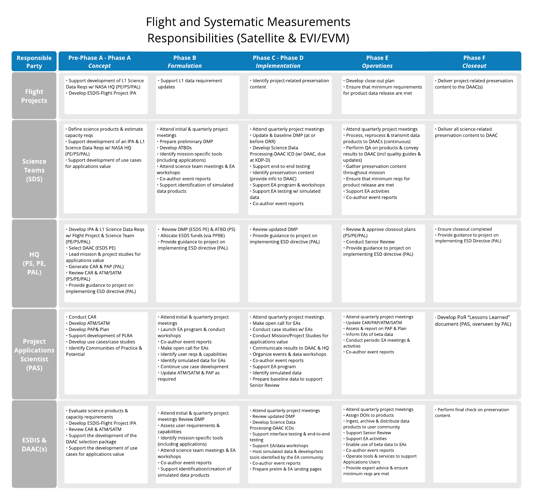 Chart showing data responsibilities for flight and systematic measurements from satellites and EVI/EVM.