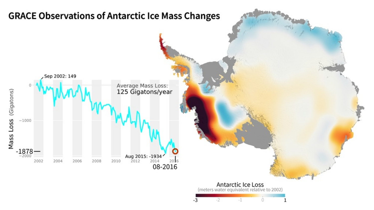 Antarctica ice sheet mass loss with superimposed ice sheet velocity streamlines from 2002-2016.