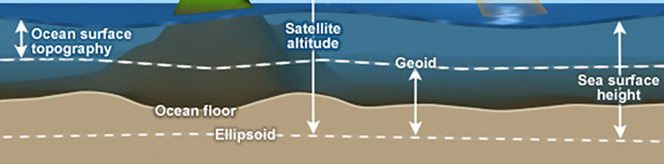 Bottom of larger ocean altimetry image with lines indicating the components used to calculate sea surface height, the geoid, satellite altitude, and ocean surface topography.