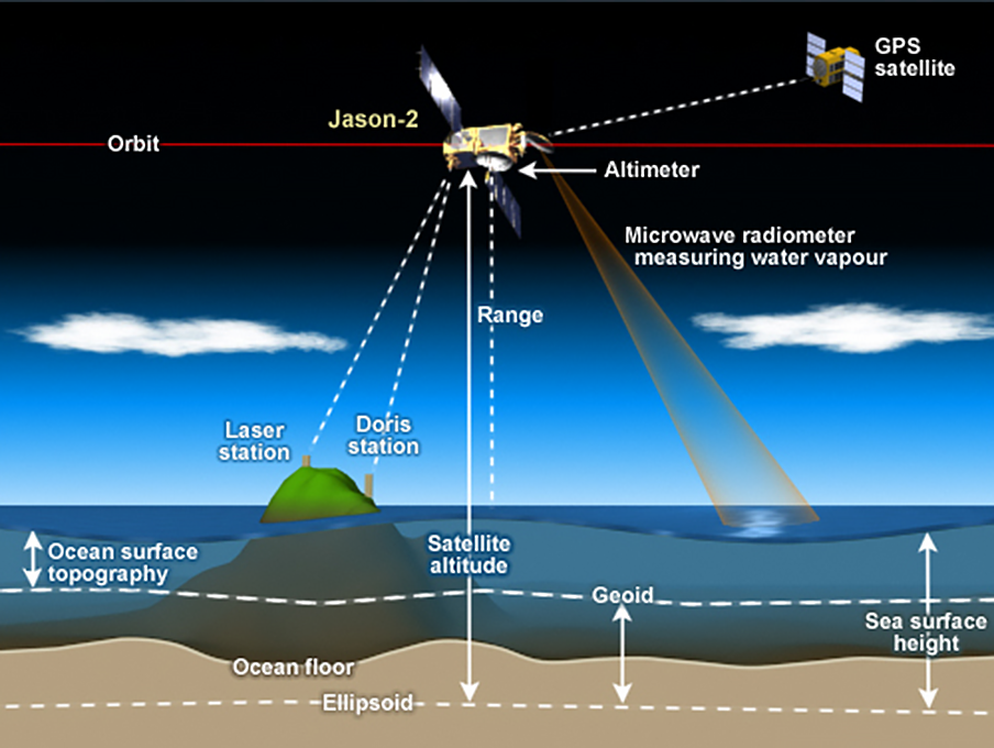 Image showing the components of POD, including an orbiting satellite flying over the ocean and lines indicating measurements from the satellite and from ground stations.