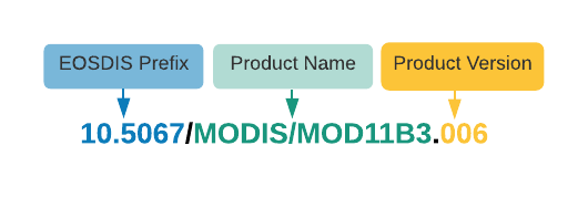 Diagram naming the parts of a DOI: EOSDIS prefix, product name and product version.