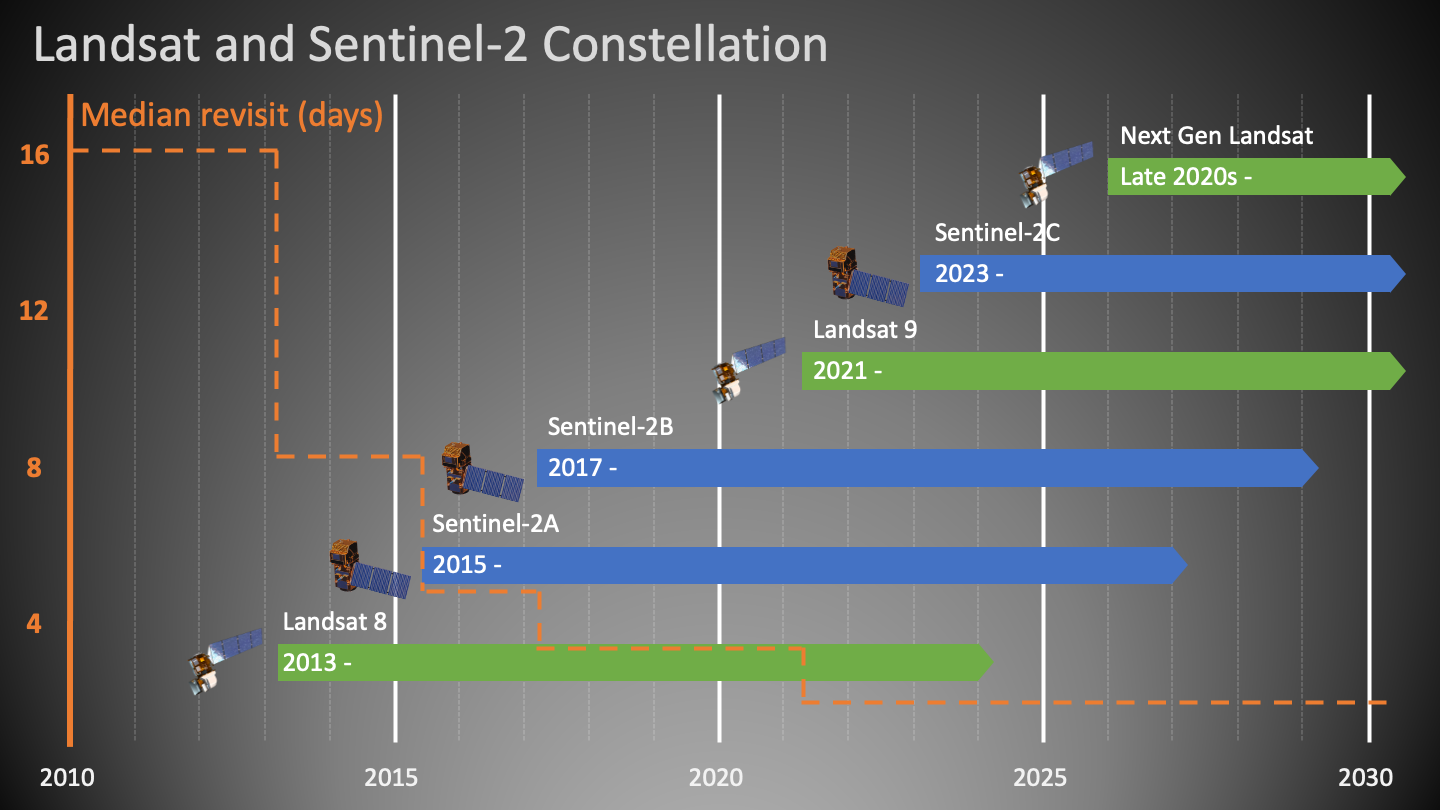 Chart of temporal coverage of Landsat and Sentinel 2 Constellation.