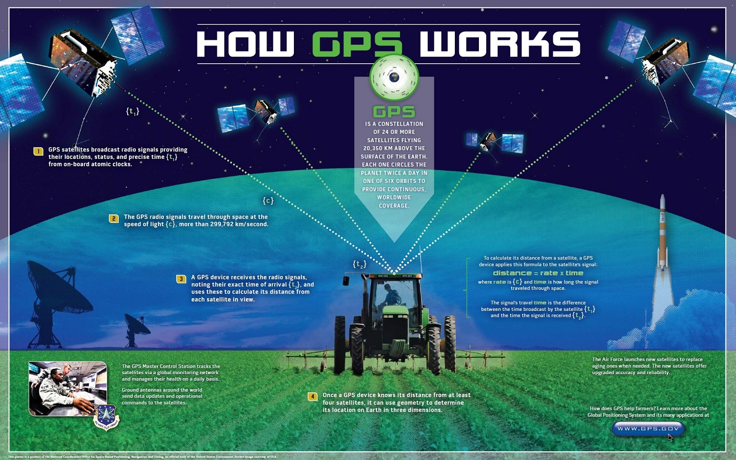 Poster explaining how GPS works showing four satellites providing position information to a GPS receiver on a tractor.