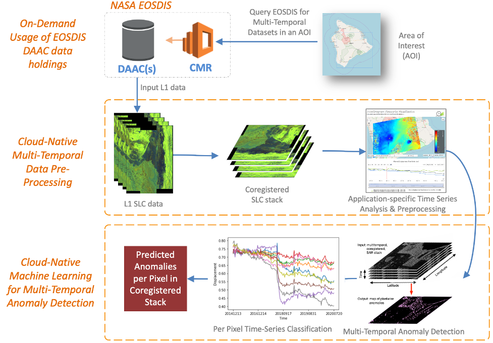 Schematic diagram in three levels showing SAR Earth Observations data flow from DAAC to machine learning output.