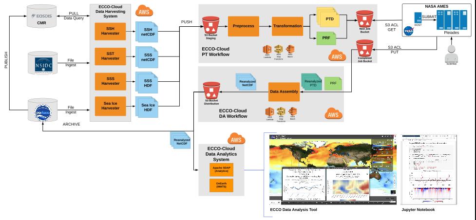 ECCO data architecture schematic.