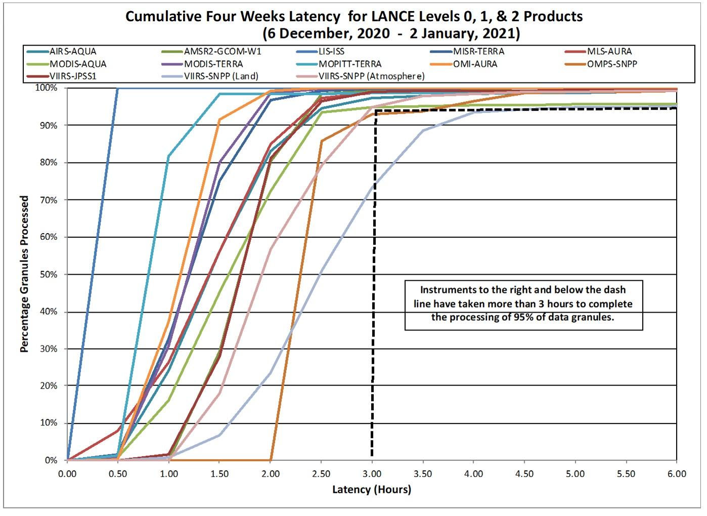 LANCE Metrics 2 1-07-2021