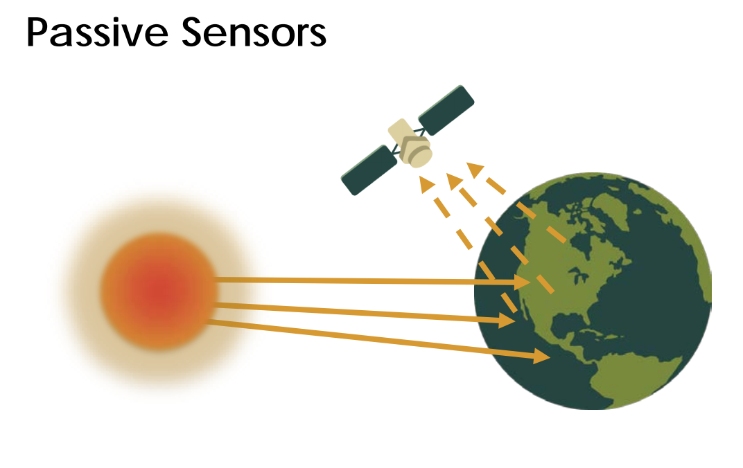 Passive Sensors Image