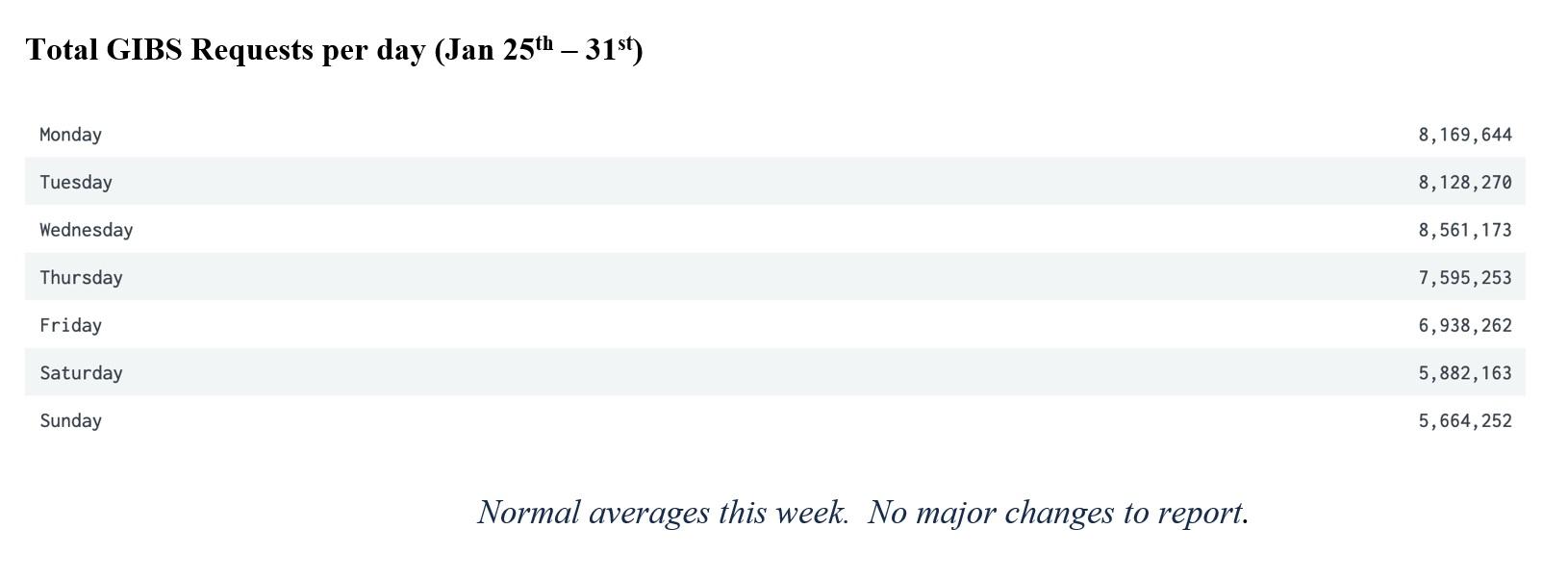 GIBS Metrics 2 1-21-21