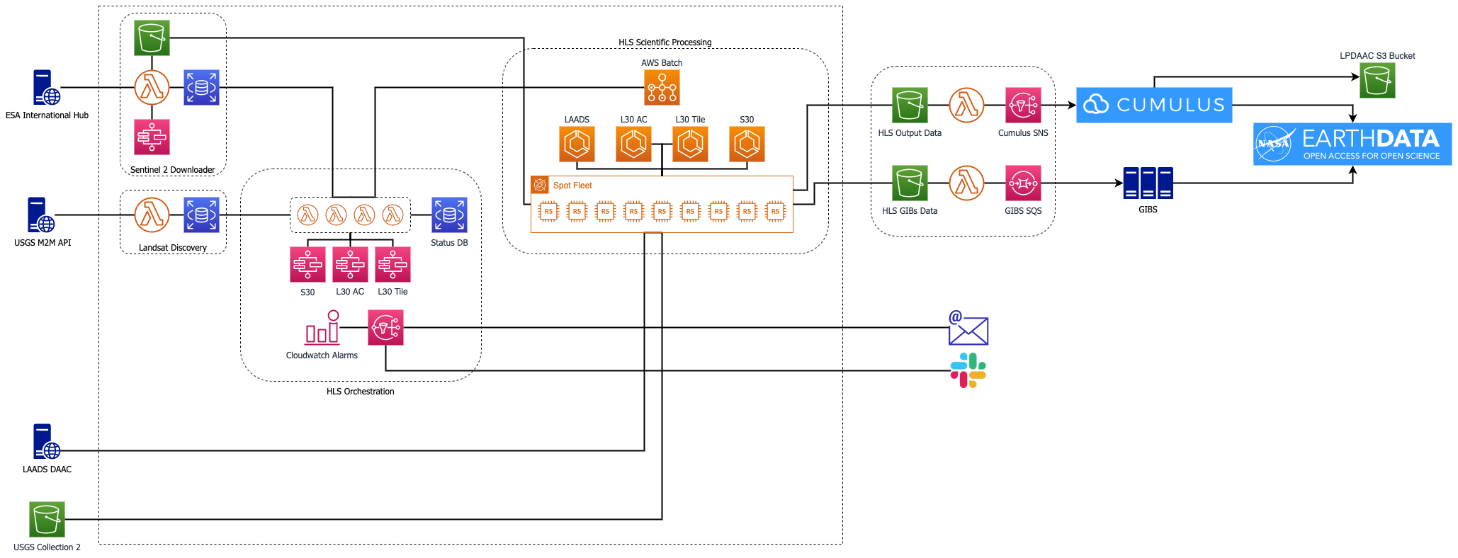 Flowchart diagram showing IMPACT AWS architecture.