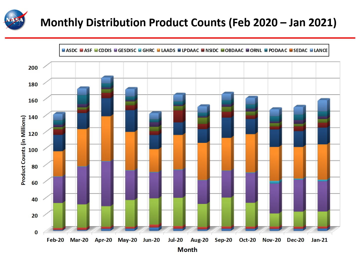 Monthly Distro Product Counts 1-2021