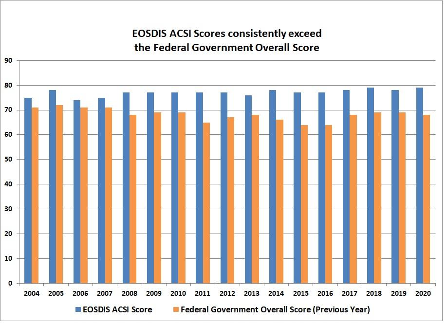 ACSI Scores