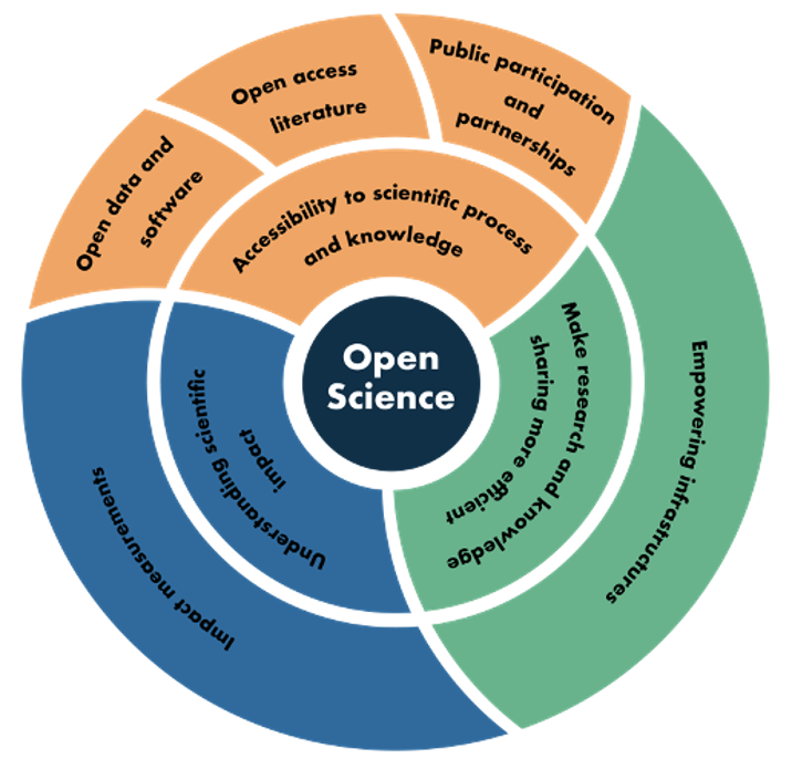 Graphic representing open science as layers, with open science at the center, open science focus areas in the middle, and data program-specific strategies that enable open science in the outer layer.