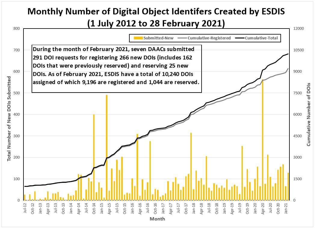 DOI Metrics 1-2021