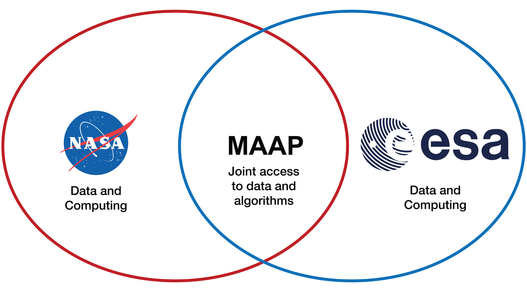 Image with interlocking rings showing NASA-ESA interaction in MAAP