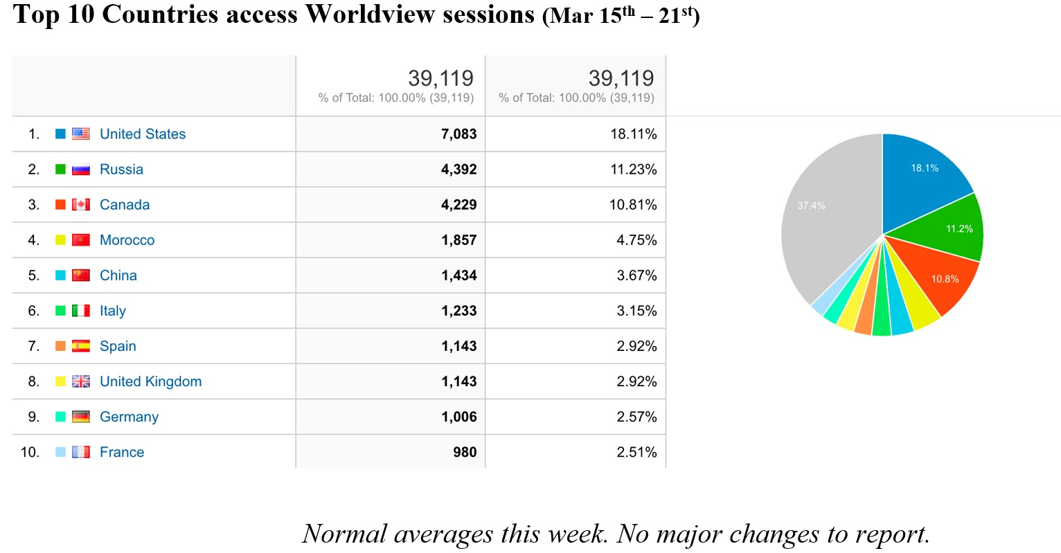 Worldview Metrics 3-18-21