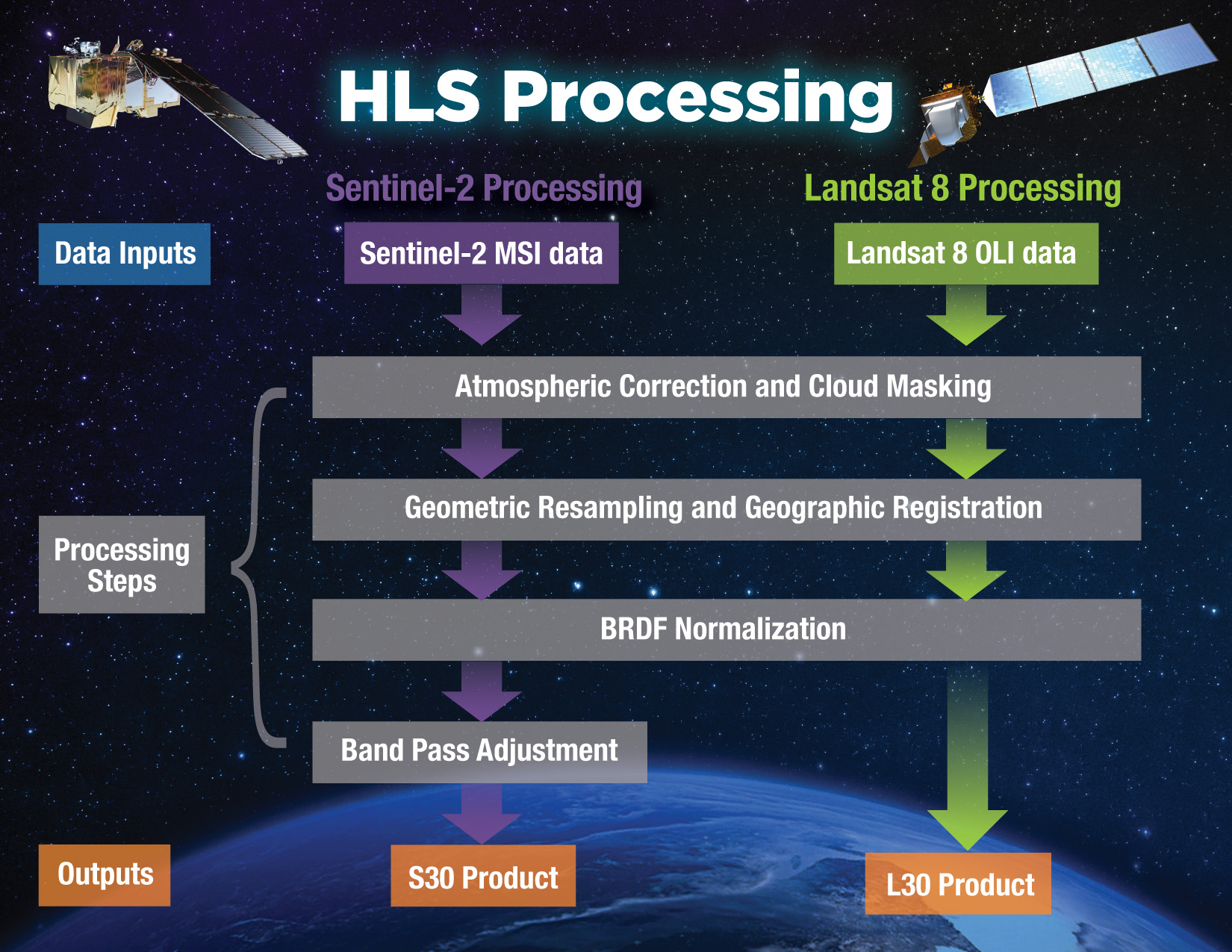 This infographic describes the process used to create HLS data