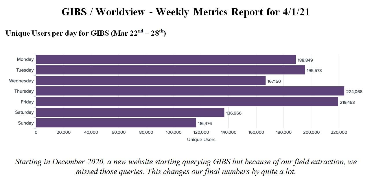 GIBS Metrics 1 3-18-21