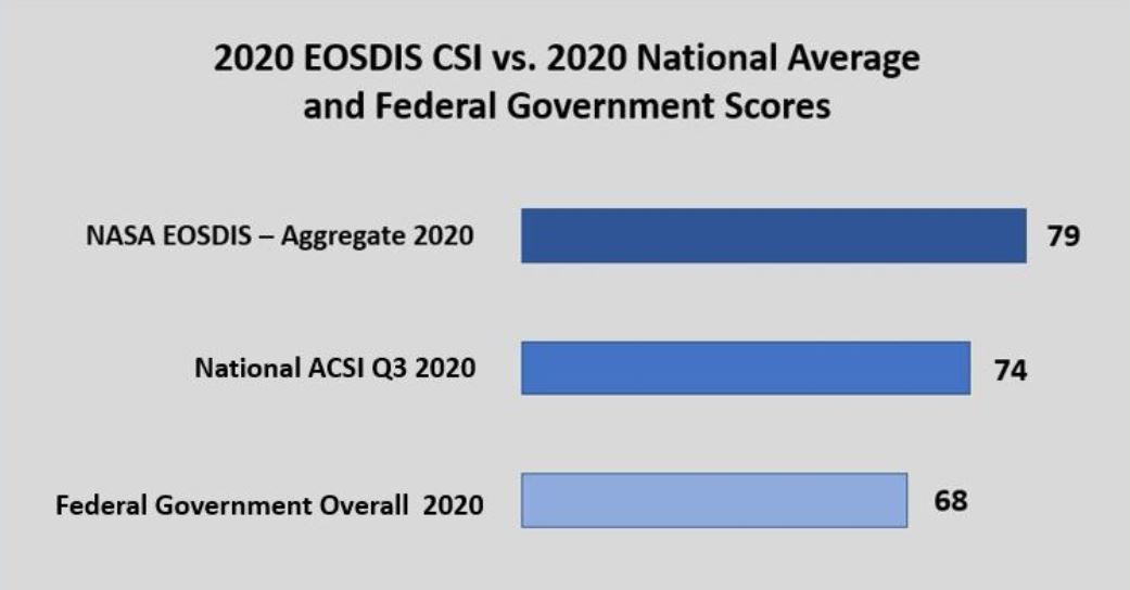 This graphic show EOSDIS ACSI 2020 customer satisfaction scores compared to the federal government and nation wide