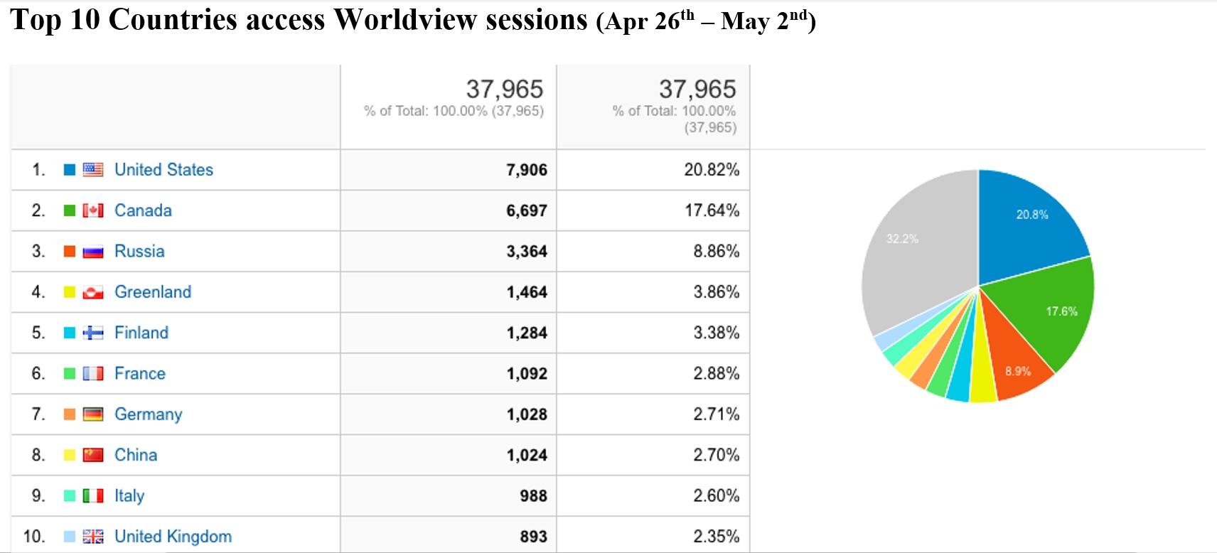 Worldview Metrics 3-18-21