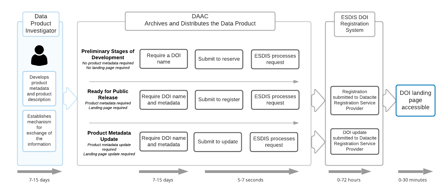 Timeline for requesting and receiving a DOI.
