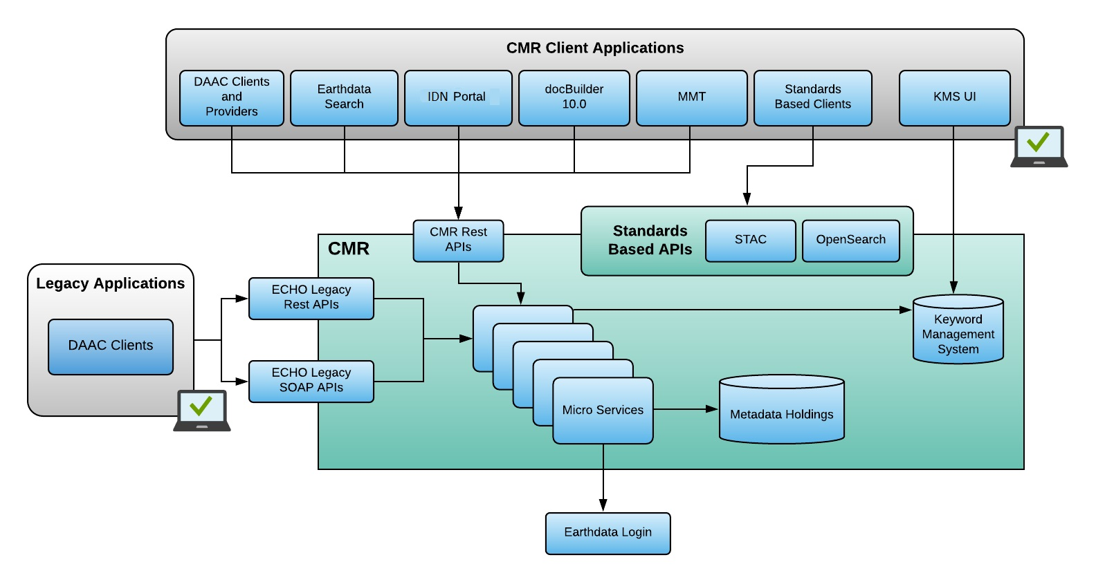 CMR Overview