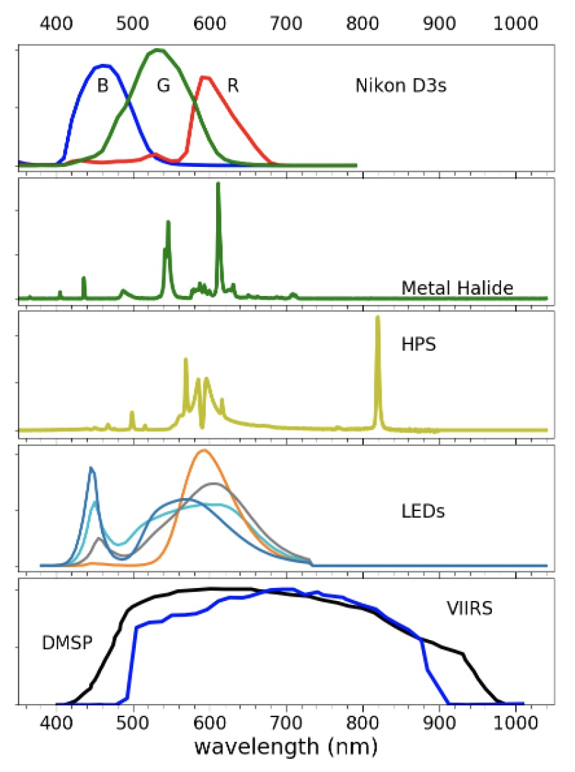 Spectral response of the most popular sensors and most popular spectra, from top to bottom. (a) the spectral response of the Nikon D3s Cameras used by the astronauts at the ISS; (b) a typical spectra of a Metal Halide lamp, popular on architectural lights; (c) a High pressure sodium light, popular until 2014 on streetlighting; (d) LEDs of 5000K (blue), 4000K (cyan), 2700K (grey) and PC-Amber(amber), popular on street lighting; (e) representative spectral response of DMSP/OLS(black) and SNPP/VIIRS/DNB(blue).