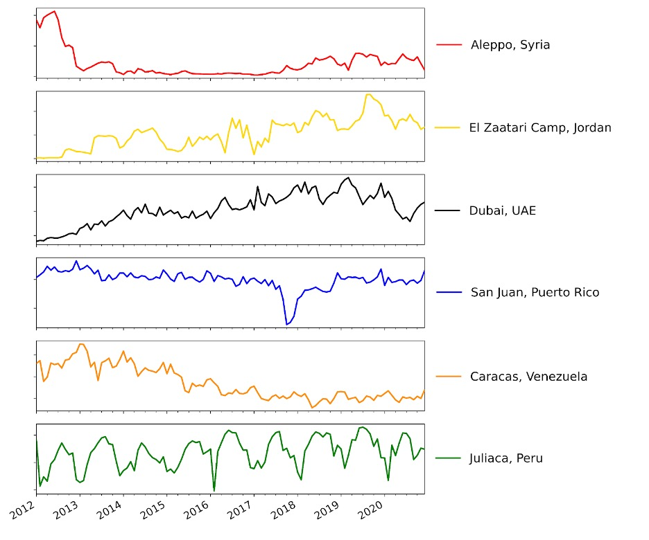 Various NTL patterns in global sample cities through temporal changes; it was generated using the recently processed operational Black Marble monthly composite product (VNP46A3) with the latest available data. Credit: Levin, 2020