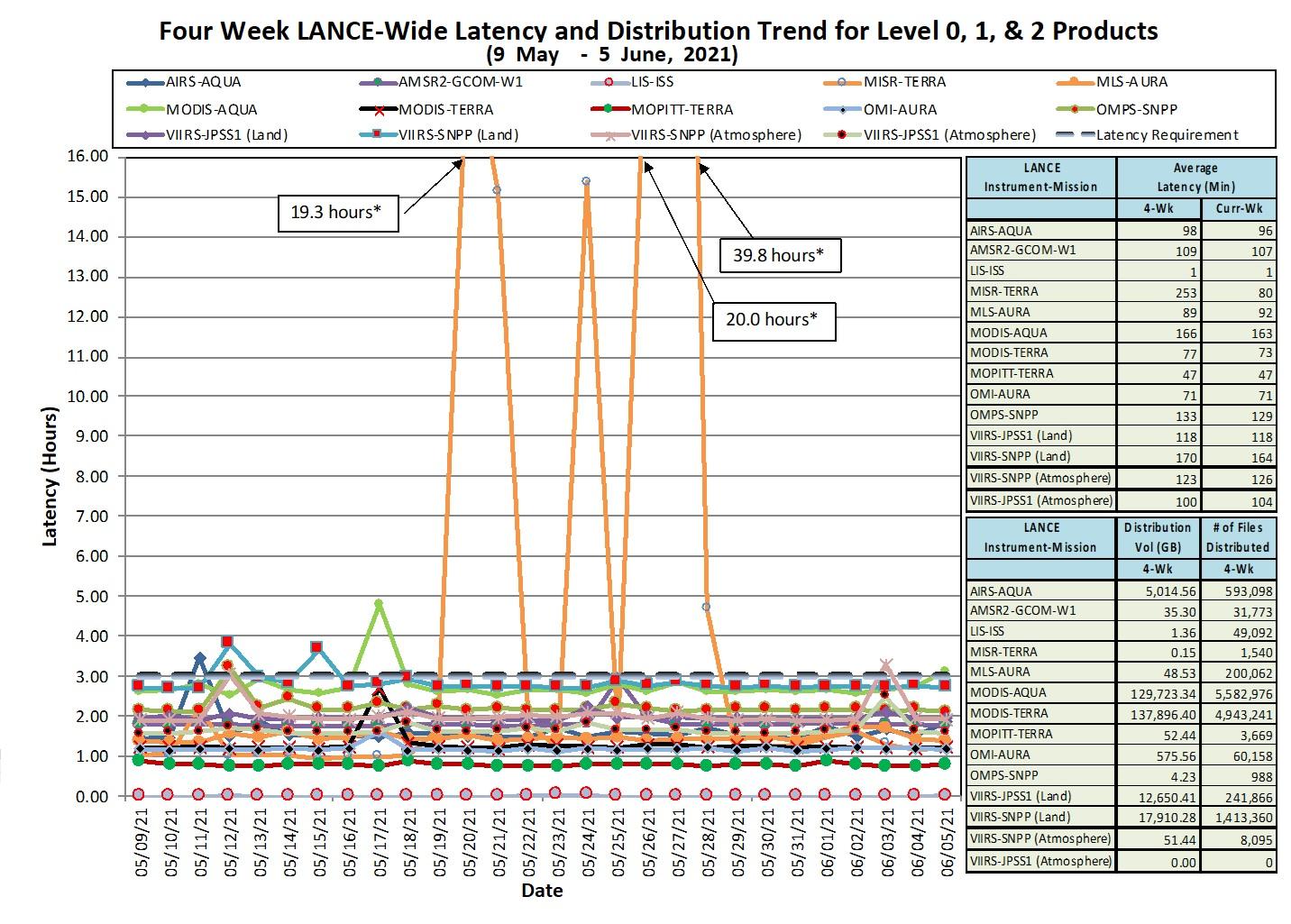 LANCE Metrics 1 1-14-21