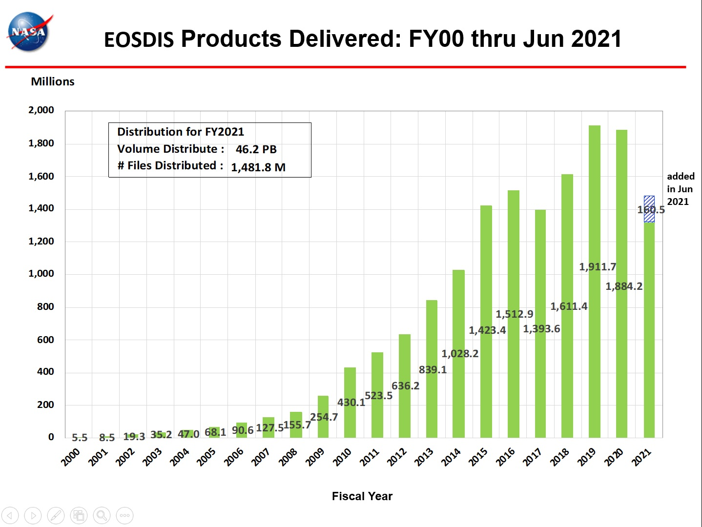 EOSDIS Products Delivered 1-2021