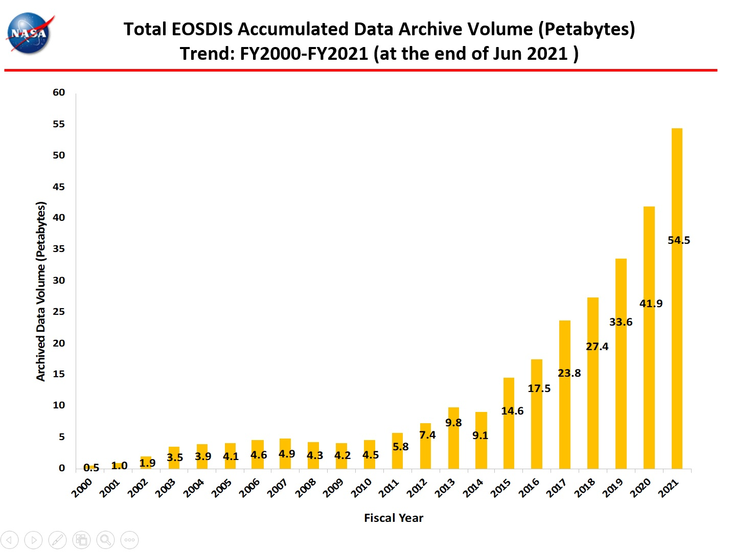 Total Accumulated Data Archive 1-2021