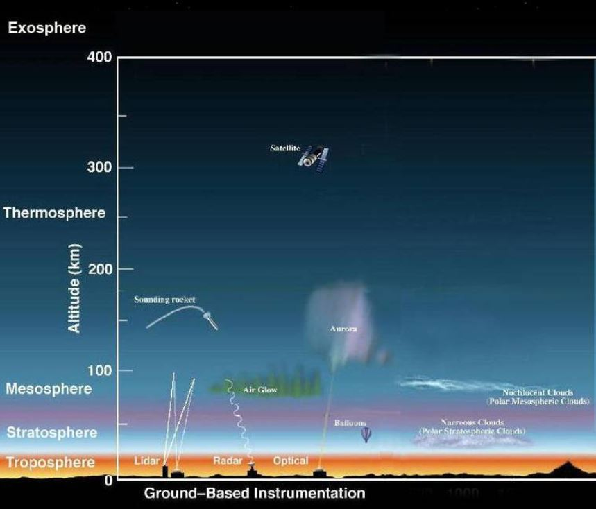 A diagram showing the layers within Earth's atmosphere.