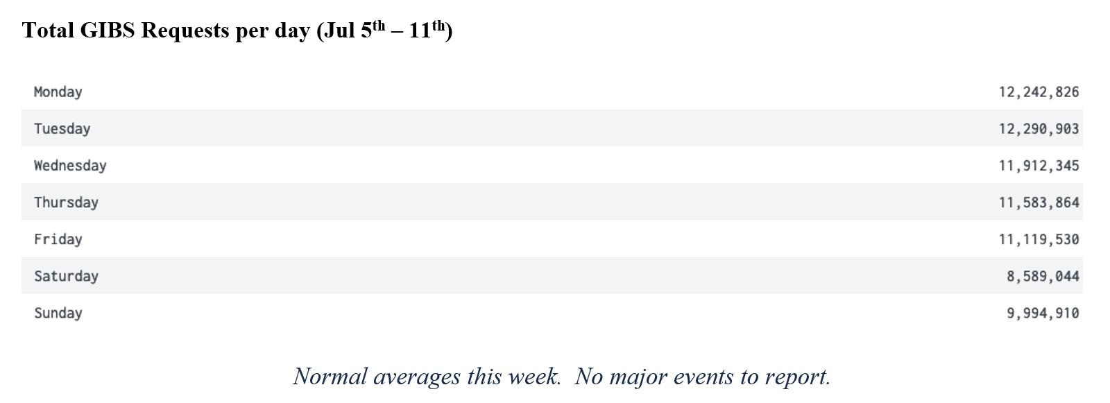 GIBS Metrics 2 3-18-21