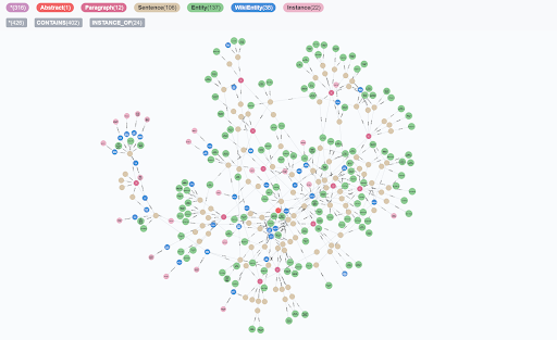 Image of multi-colored connected dots showing relationships between the connected elements.