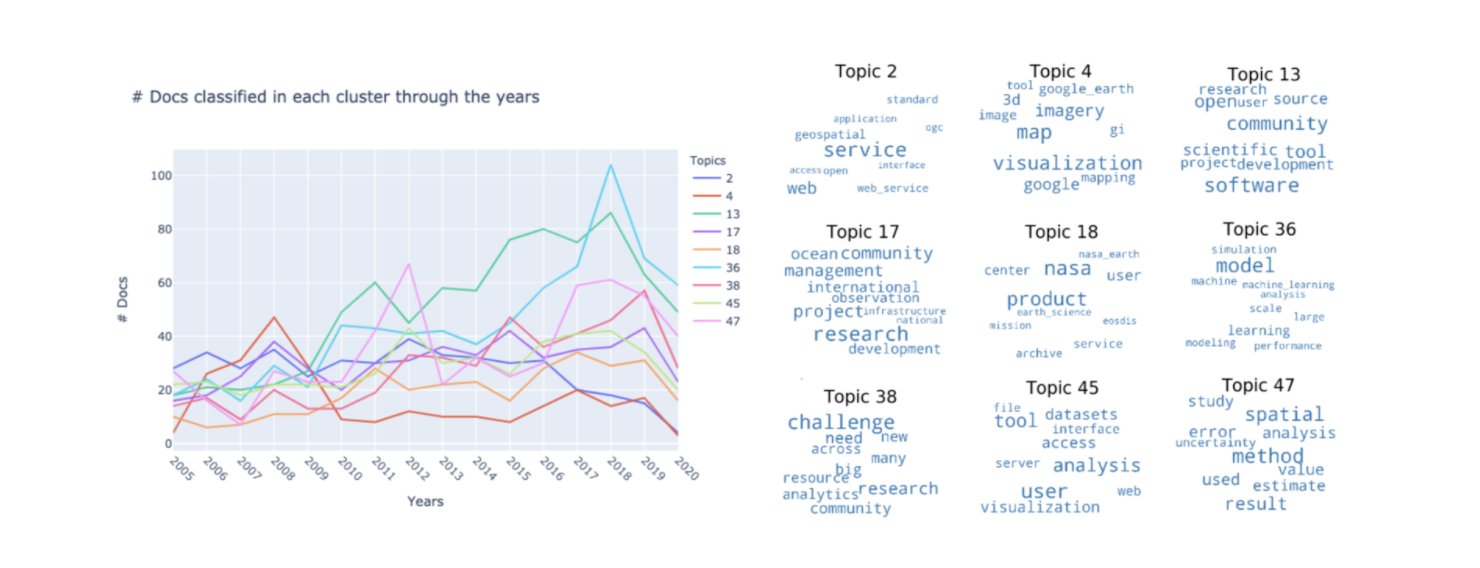 Side-by-side image of line graphs on left and word cloud examples on the right.