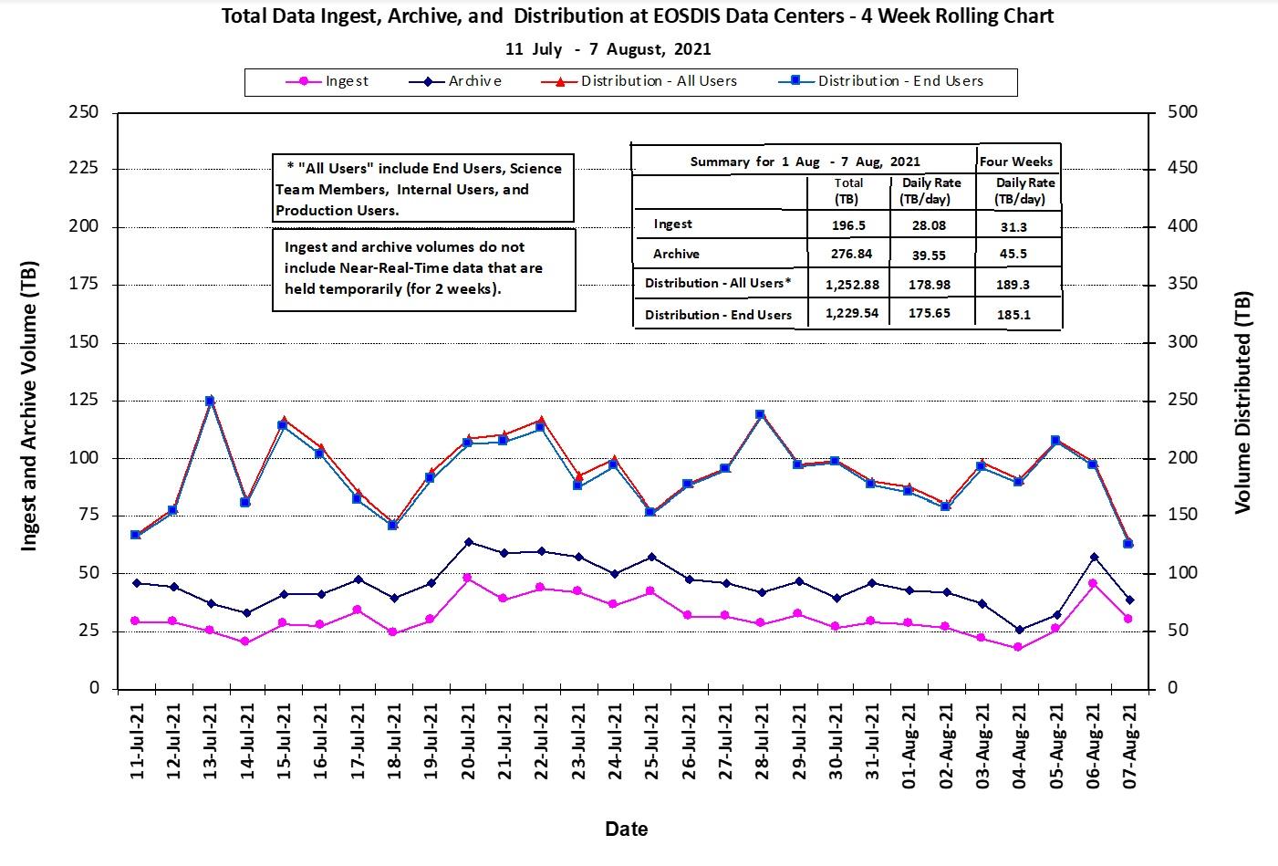 EOSDIS Metrics 1-14-21