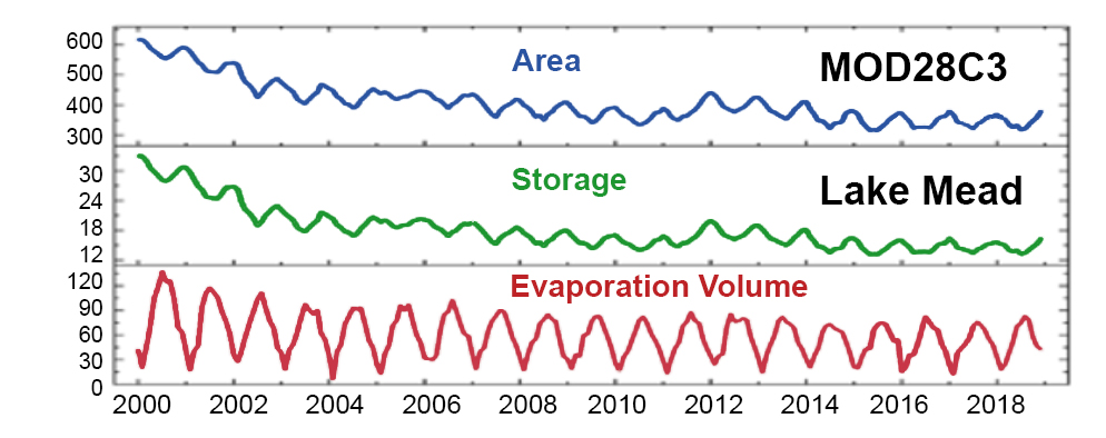 Area, storage, and evaporation volume for Lake Mead, produced through a reservoir surface area algorithm,  based on image classifications of Near-Infrared reflectance from NASA's Terra MODIS instrument. Credit: NASA