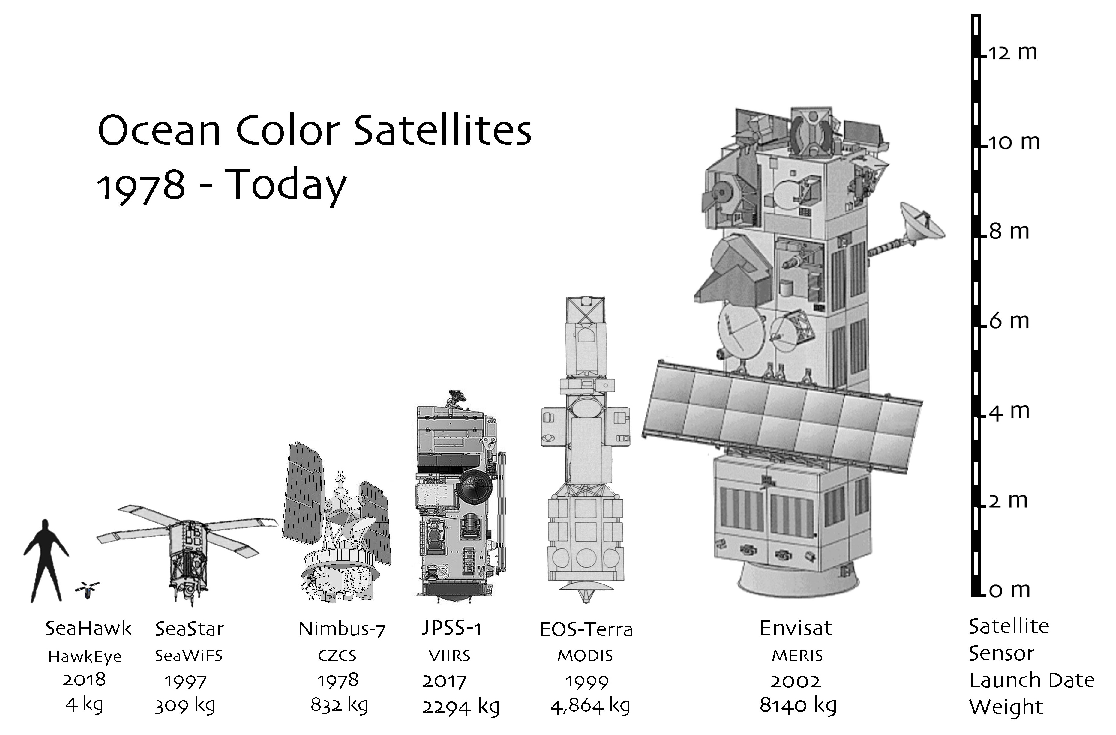 A graphic showing sizes of satellites that take measurements of ocean color