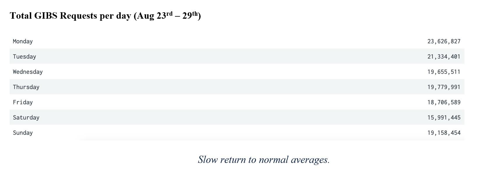 GIBS Metrics 2 9-02-21