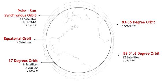 A diagram of Spire satellite orbits