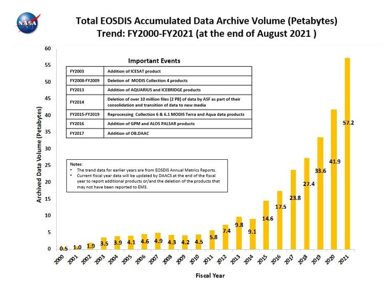 Graphic showing volume of data in EOSDIS collections
