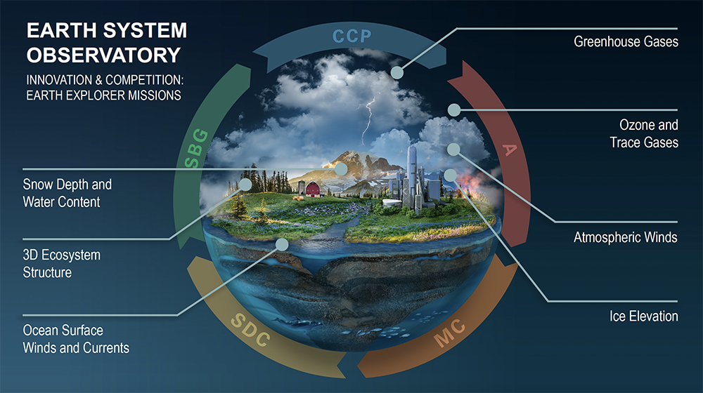 Diagram explaining components of the Earth System Observatory
