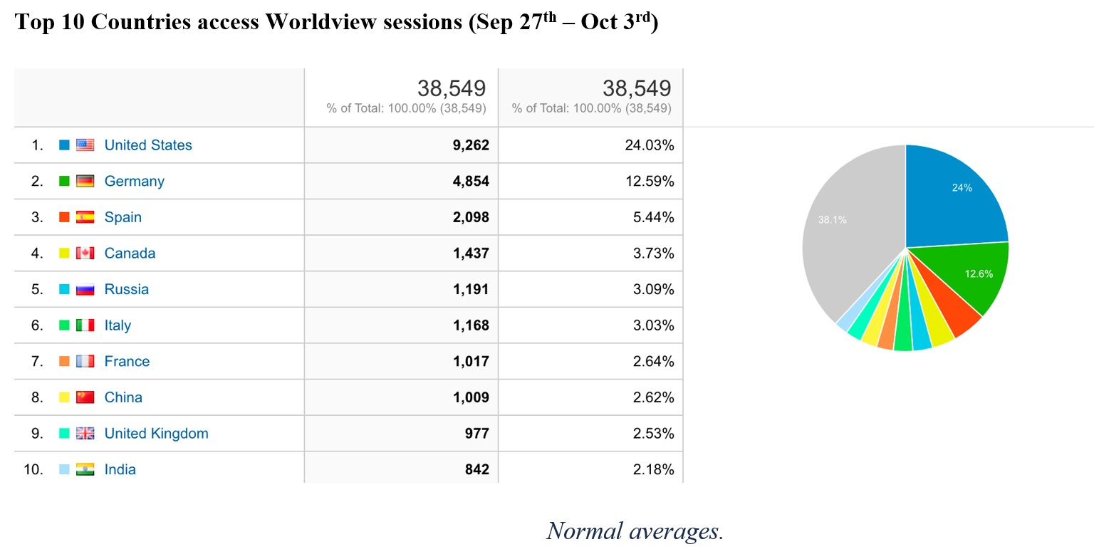 Worldview Metrics
