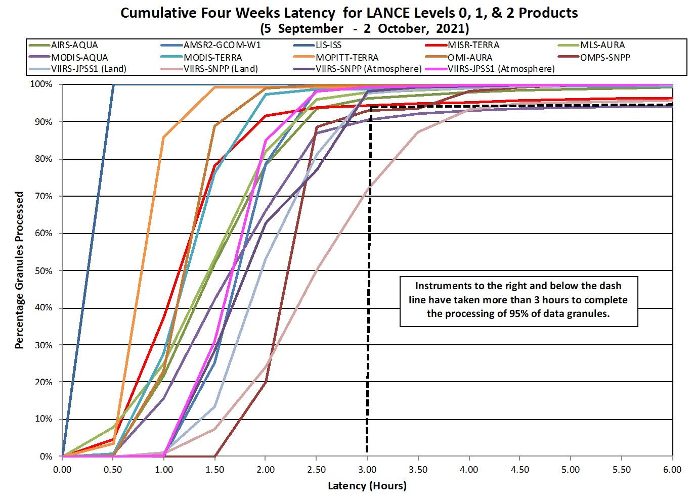LANCE Metrics 2
