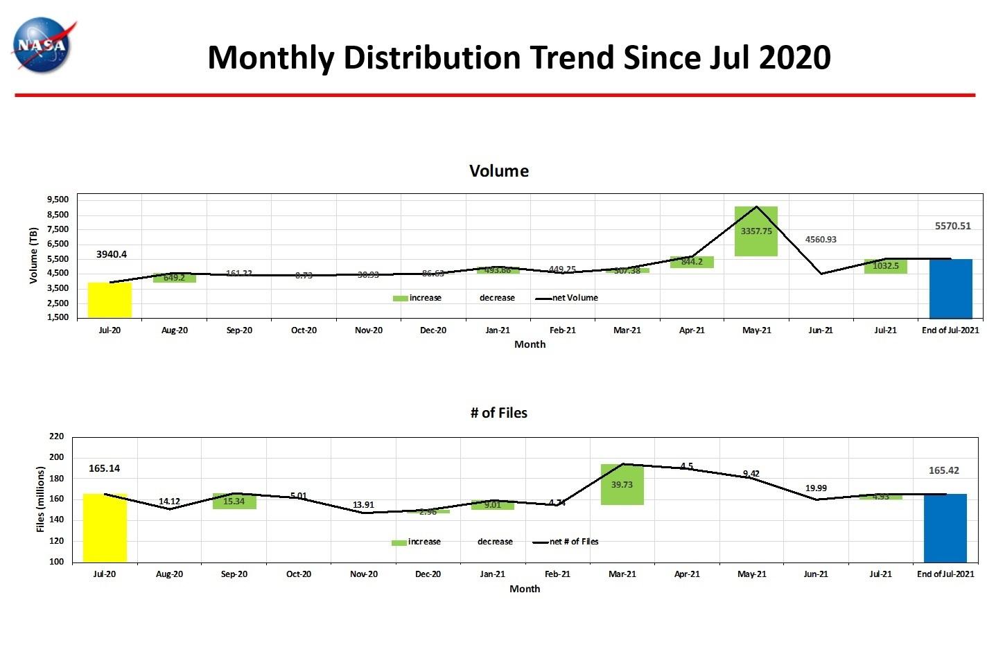 Monthly Distro Trend 1-2021