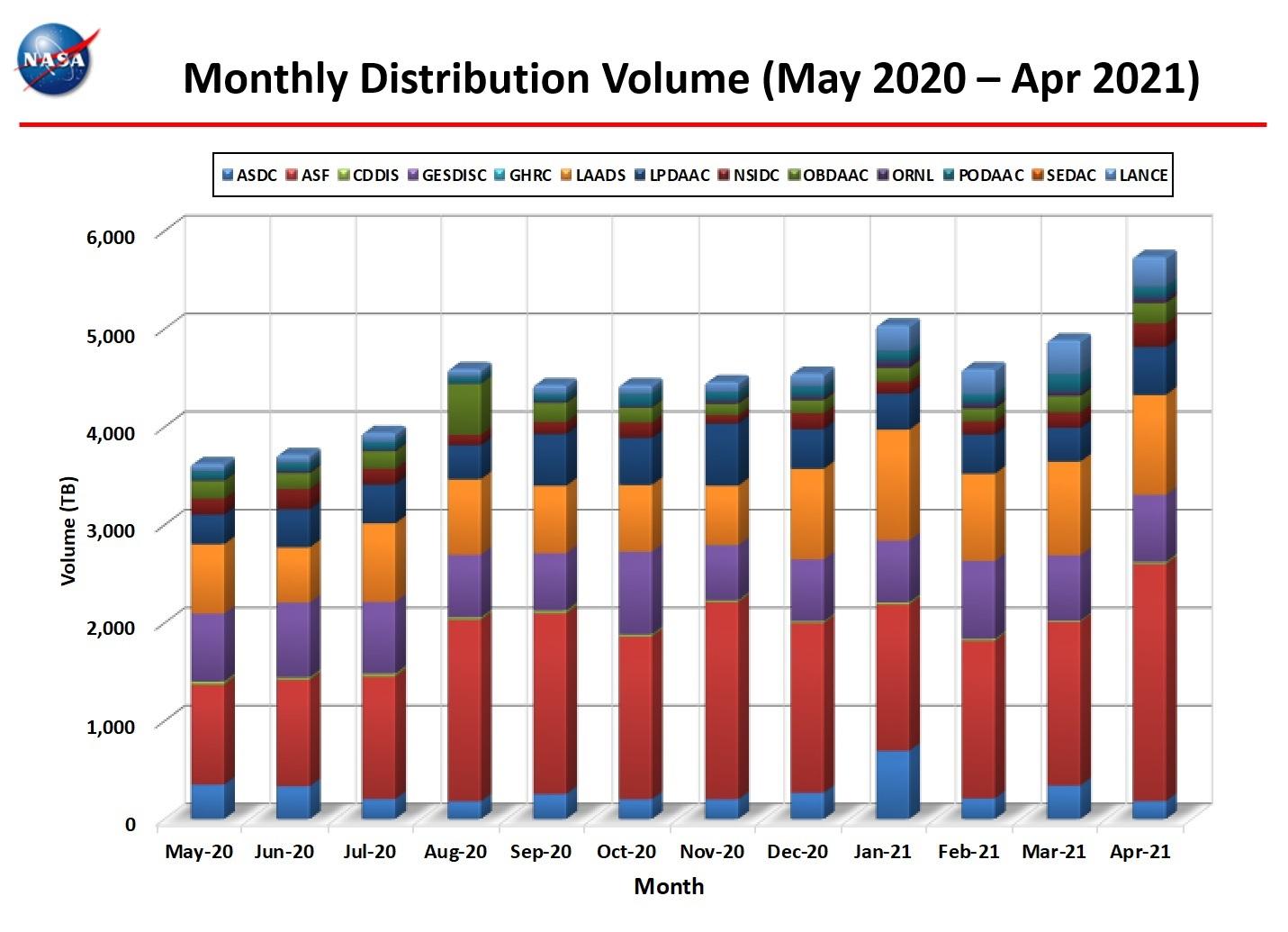 Monthly Distro Volume 1-2021