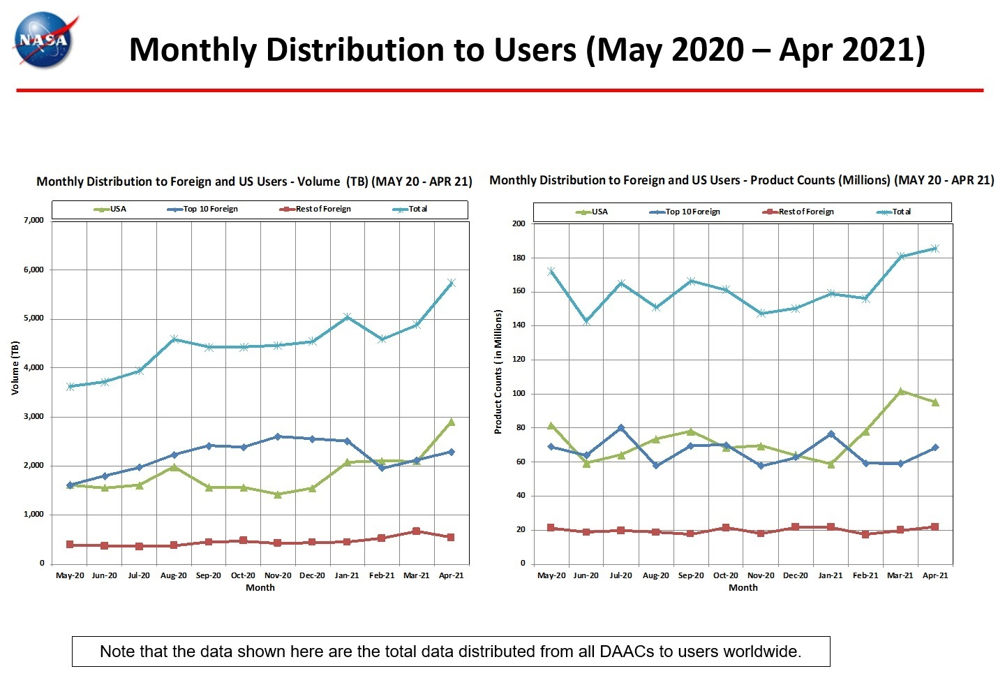 Monthly Distro To Users 1-2021